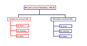 MLB Structure